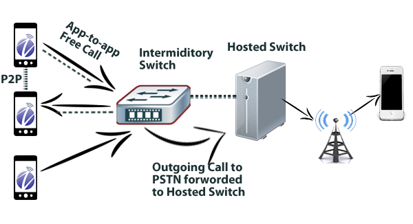 ARN Server provide VOIP Softswitch Linux & Window based, for wholesale termination and retail services.